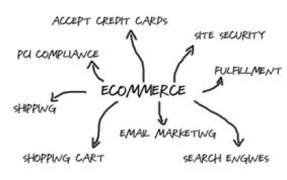 ECommerce Consulting Firm