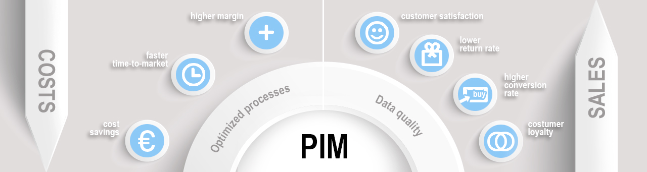 Product Information Management (PIM) Benefits