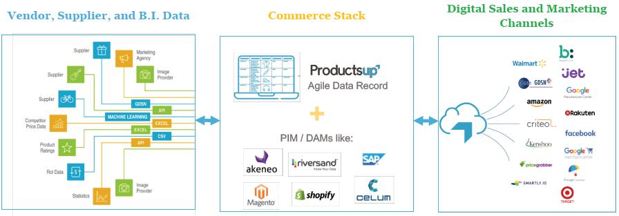 PIM solution to feed customization, distribution, and beyond. - Striketru