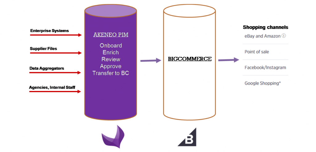 Akeneo pim connector for bigcommerce architecture - Striketru