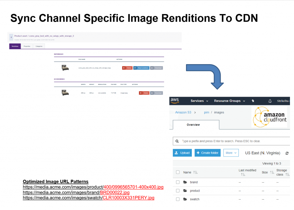 Sync channel specific image renditions to CND - Striketru