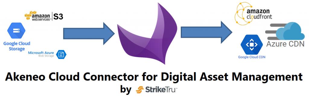 Akeneo cloud connector for DAM - Striketru