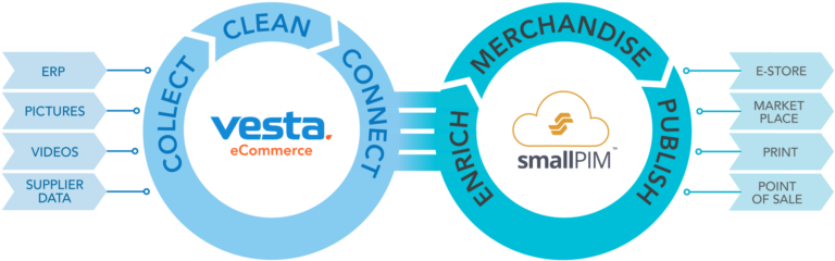 Product data collection + Product  Information Management - Striketru