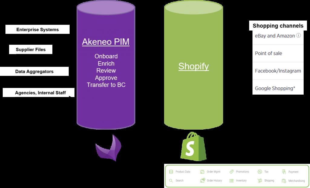 Akeneo PIM Connector for Shopify architecture - Striketru