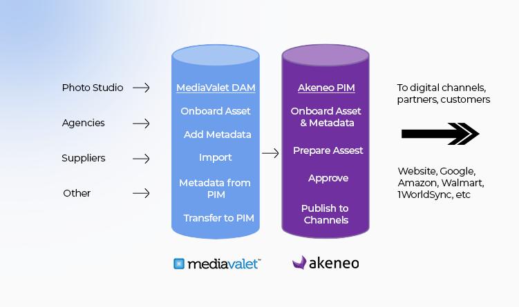 Mediavalet DAM connector for akeneo PIM architecture - Striketru