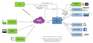 System Architecture with Multi-Channel Order Orchestration using Syndication Tool_StrikeTru PIM DAM MDM