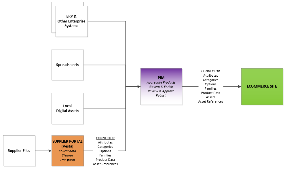 System Architecture with Supplier Portal_StrikeTru