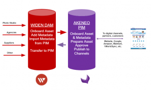 Widen DAM for Akeneo PIM Connector _see it in action